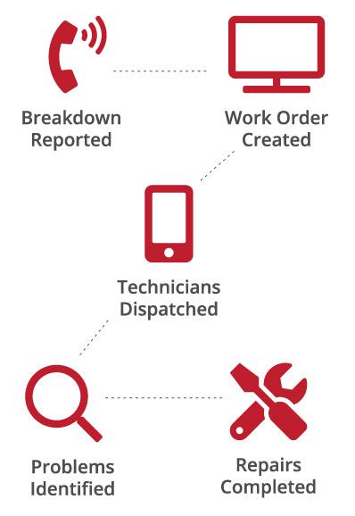 Breakdown Services Process